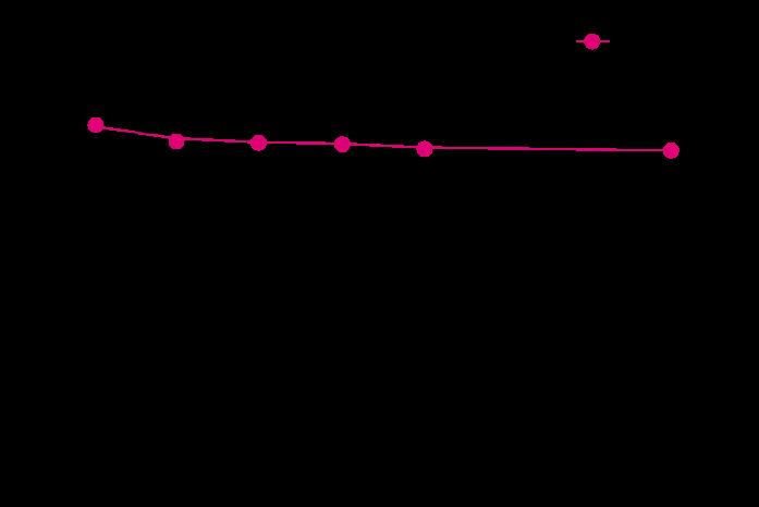 ルビスタ有効塩素濃度と期間