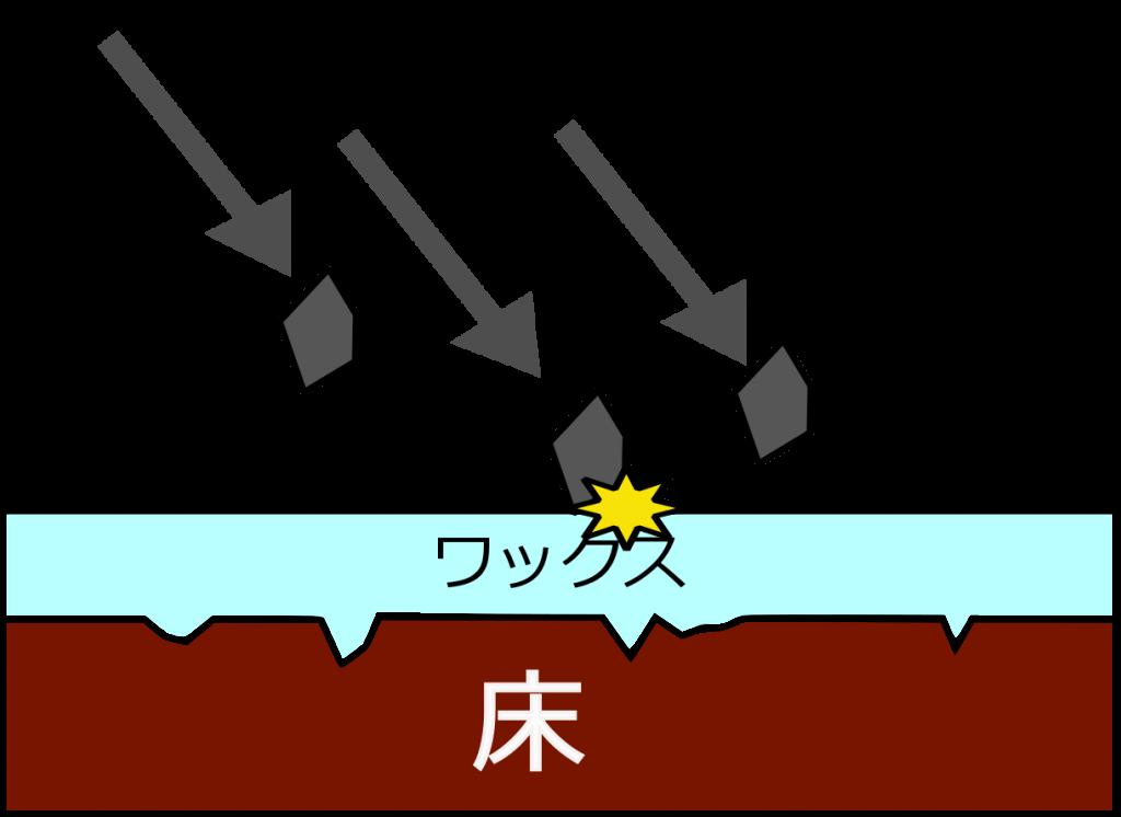 床材の保護2